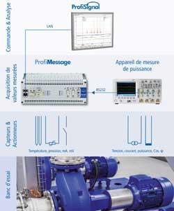 Mesure de puissance électrique combinée avec ProfiMessage et ProfiSignal