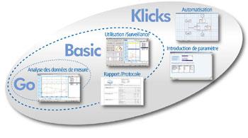 ProfiSignal - Un logiciel pour tous les cas