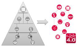 Disponibilité globale des informations dans le contexte d'Industrie 4.0